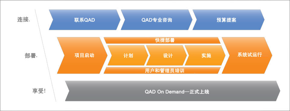 ERP 实施: QAD On Demand ERP 部署路径