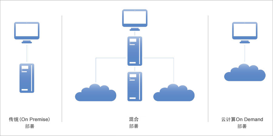 Cloud ERP 部署选项, QAD On Demand