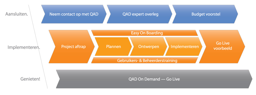 ERP Implementeren: QAD On Demand ERP Uitvoering Baan