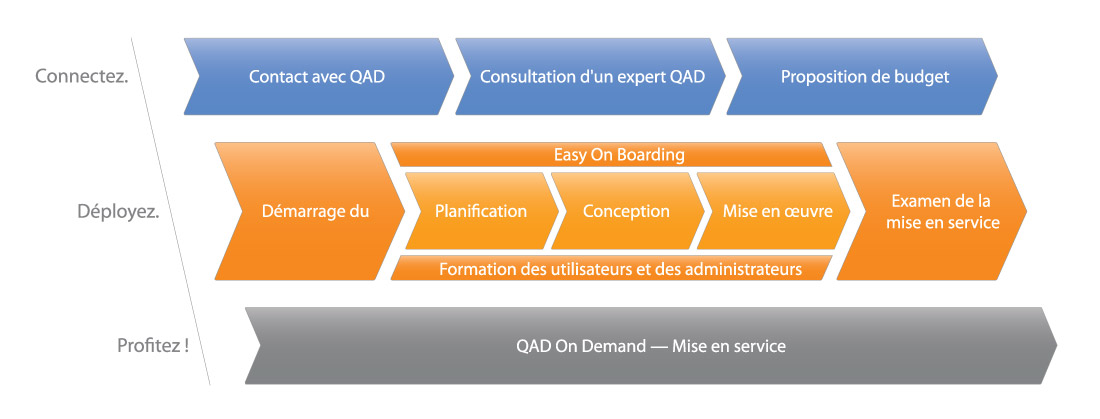 Implémenter la Solution ERP