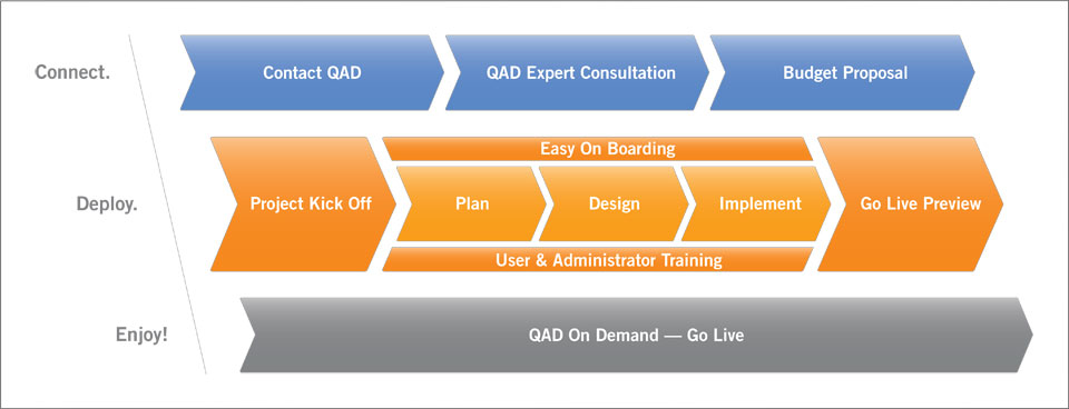 QAD ERP Implementation Path