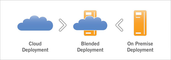 QAD Cloud ERP Deployment Options