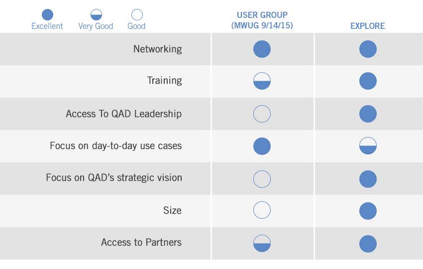 QAD User Groups and Explore