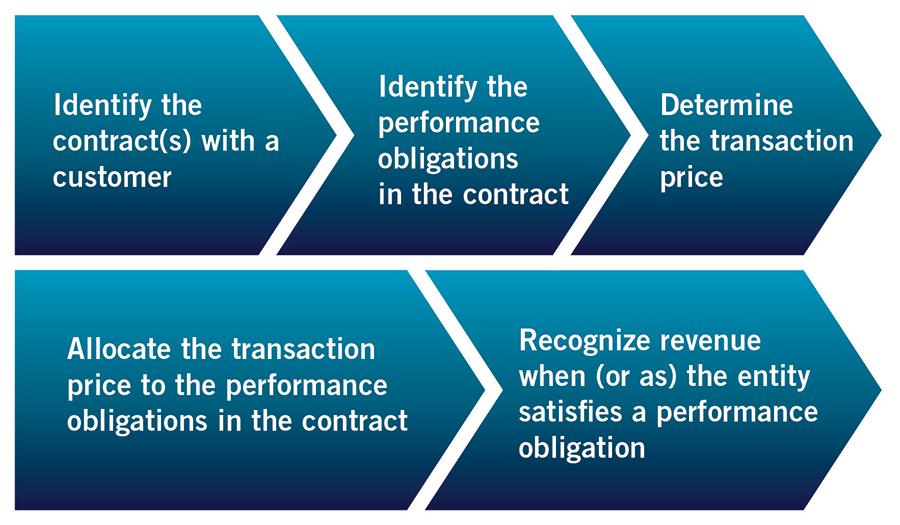 Revenue Recognition Rules Process