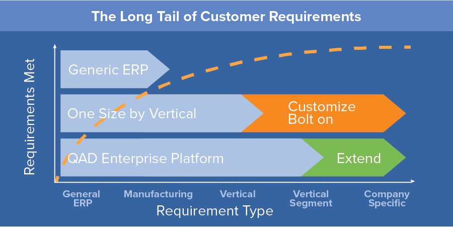 ERP Software Long Tail of Customer Requirements