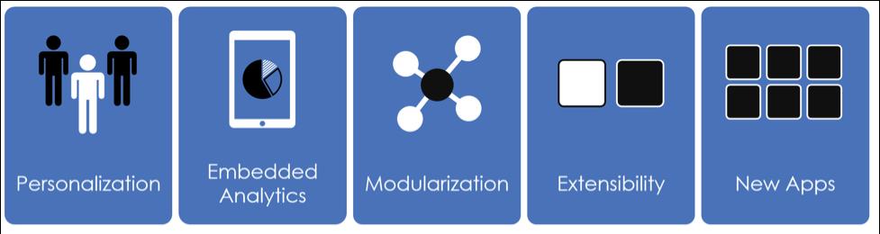 Five ERP System Technologies