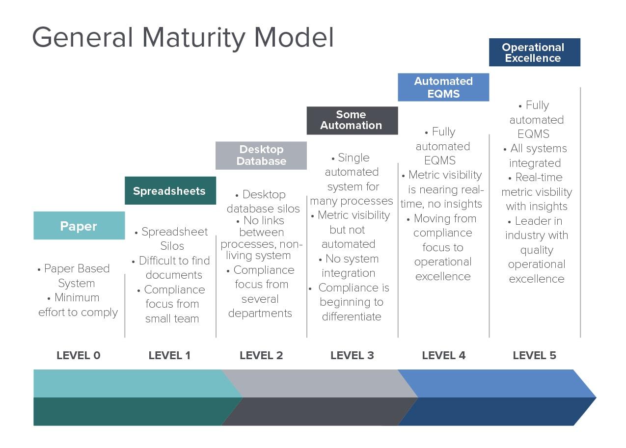 general_maturity_model
