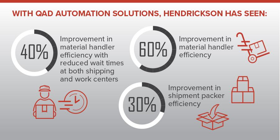 Hendrickson, graph, improvements, automation, automation solutions