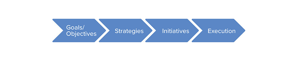 planning process, manufacturing strategy