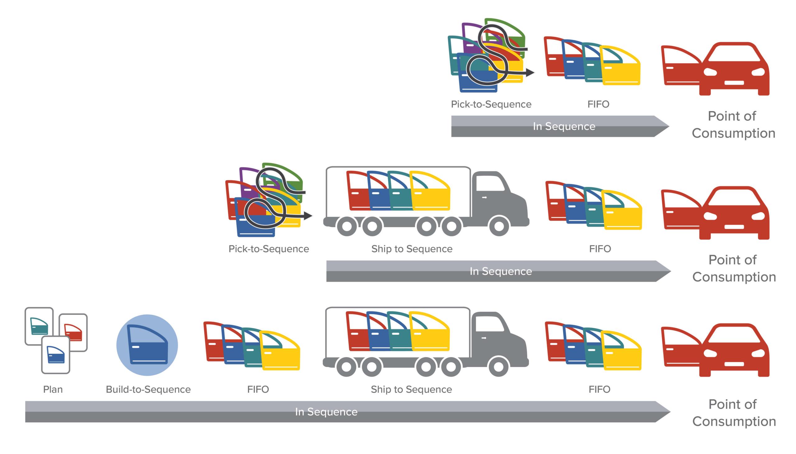 JITS, trucking, automotive