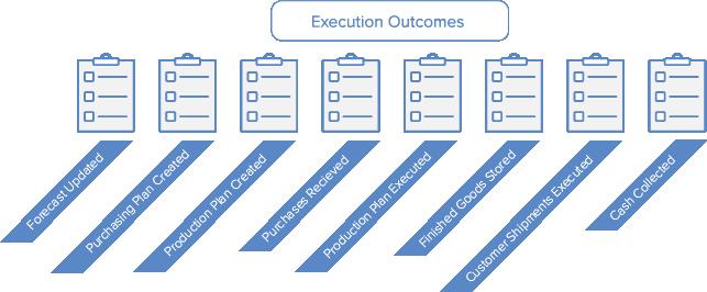 continuous improvement, outcome-based, outcomes