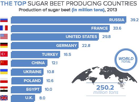 beet sugar, food and beverage manufacturing, manufacturing, sugar, sugar producing countries