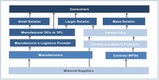 Consumer Electronics   Consumer Products ERP   QAD