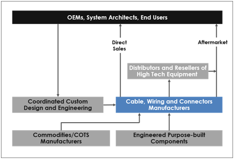 Cable, Wiring and Connectors | ERP for High Tech and ... on
