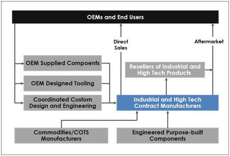 Industrial and High Tech Contract Manufacturing   Industrial